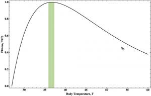 Пристосованість організмів, що вираховується, як перевага (зниження патогенів при збільшенні температури) поділена на ціну (метаболічні потреби).Зображення: Aviv Bergman, and Arturo Casadevall mBio 2010