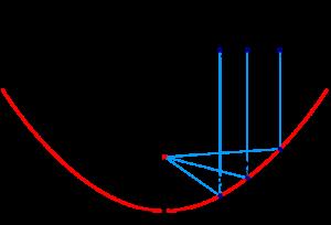 Фокус (точка) параболи