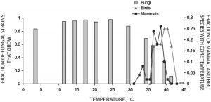 Частка видів грибів, що росли за даної температури. Лініями вказані температури ссавців, квадрати, та птахів, трикутники. Зображення: Vincent A. Robert, and Arturo Casadevall J Infect Dis. 2009