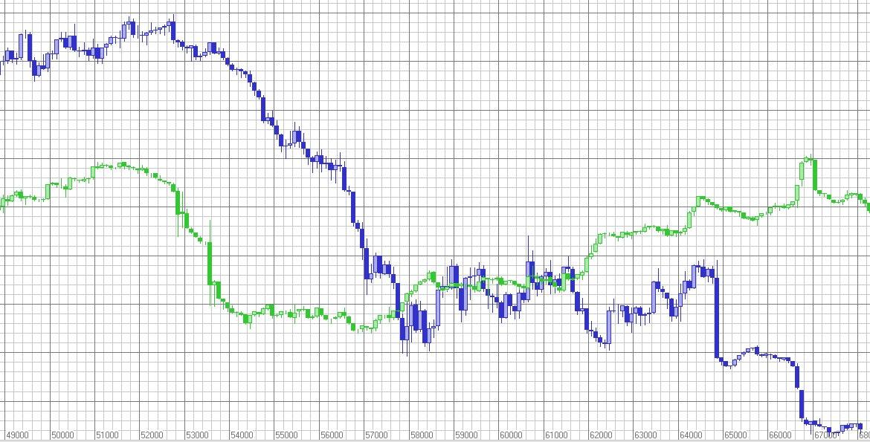 Forex фондово ондекси форекс одновременная покупка и продажа